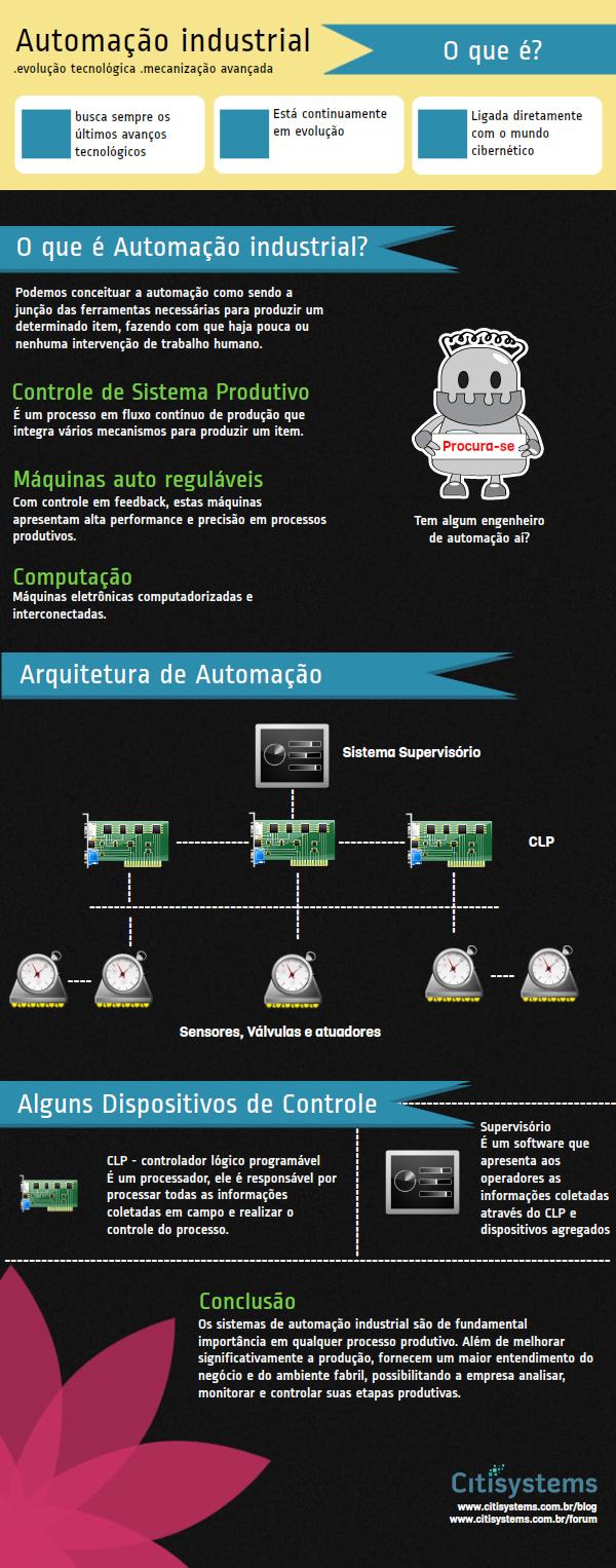 Infográfico :: O que é automação Industrial ? infografico o que e automacao industrial