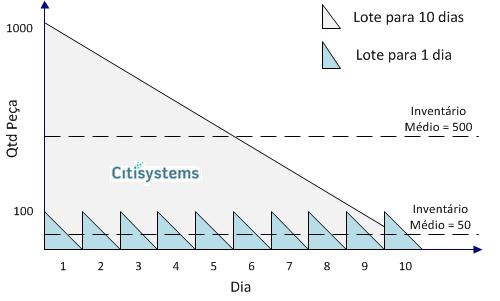 Gráfico: Exemplo de redução de estoques atingido com o Just in Time grafico JITgrafico JIT Just in time: conceito, definição e objetivos