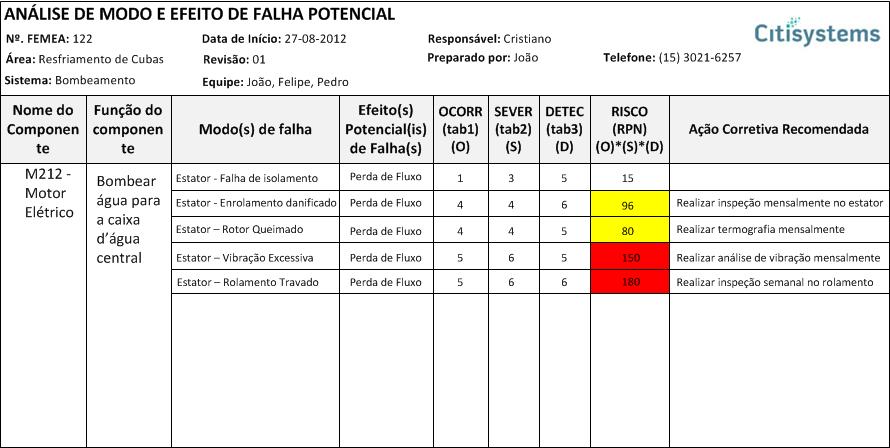 FMEA – Formulário para análise de efeitos e modos de falha