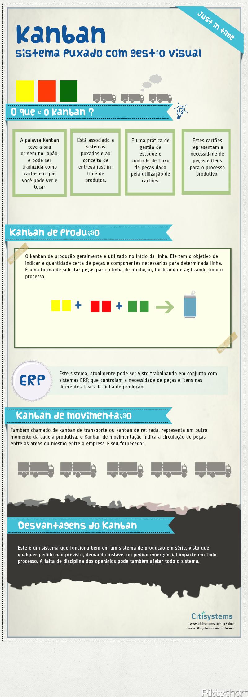 Sistema Kanban Conceito E Softwares