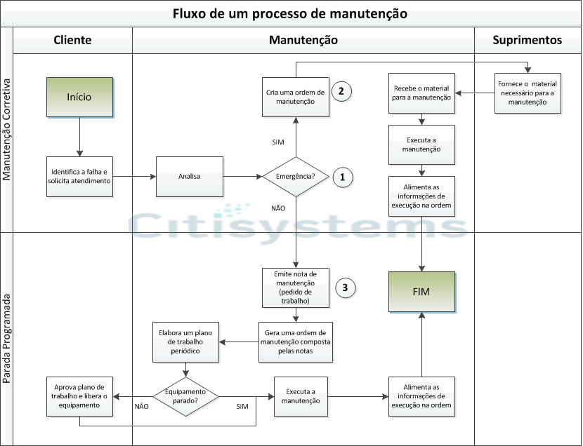 manutenção industrial preventiva corretiva manutencao preventiva corretivamanutencao preventiva corretiva Manutenção Industrial: Como funciona?
