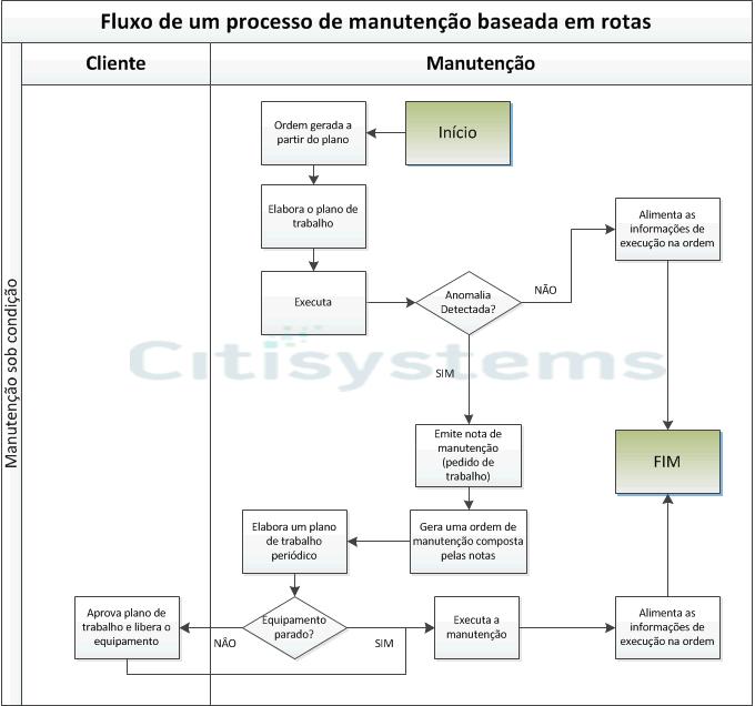 rota de manutenção industrial rota de manutencaorota de manutencao Manutenção Industrial: Como funciona?