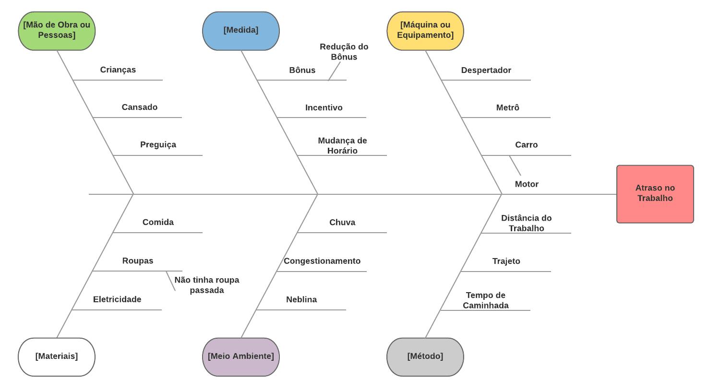 diagrama cauxa e efeito diagrama de ishikawa espinha de peixe exemplo Diagrama cauxa e efeito diagrama de Ishikawa espinha de peixe exemplo