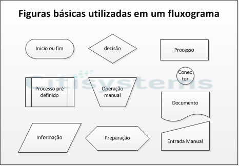 formas-basicas-fluxograma formas basicas fluxograma
