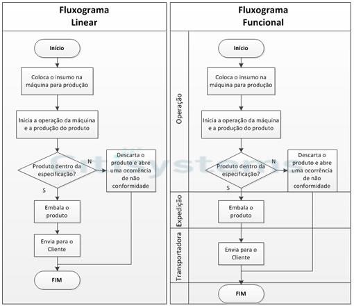 tipos-fluxogramas-funcional-linear tipos fluxogramas