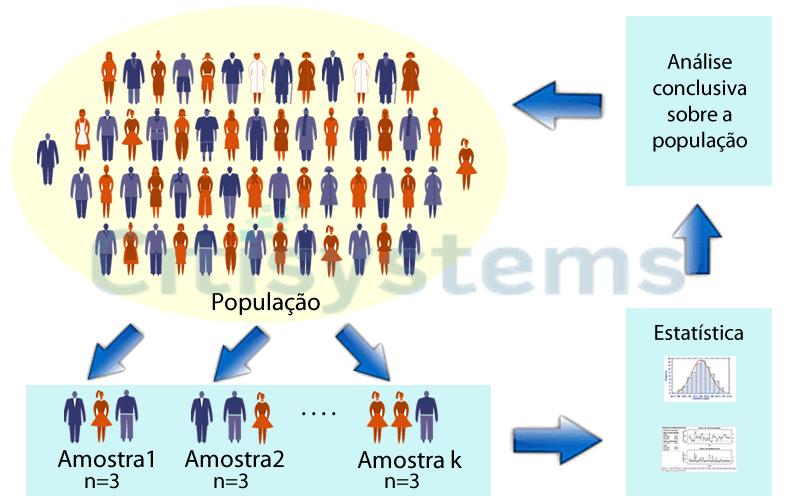 Figura - Cartas de Controle - Amostra estatistica de controle da populacao amostra estatistica controle populacao