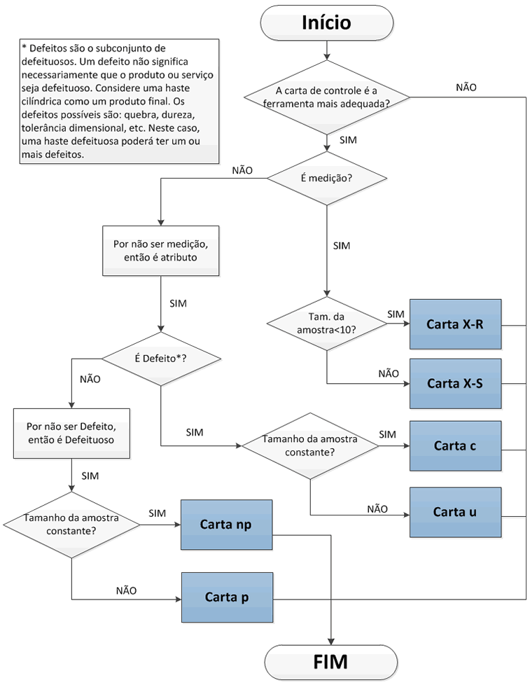 fluxograma-decisao-carta-de-controle-estatistico-processo fluxograma decisao carta de controle estatistico processo
