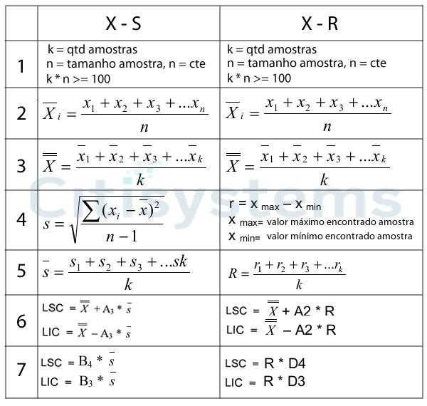 formulas tipos carta de controle