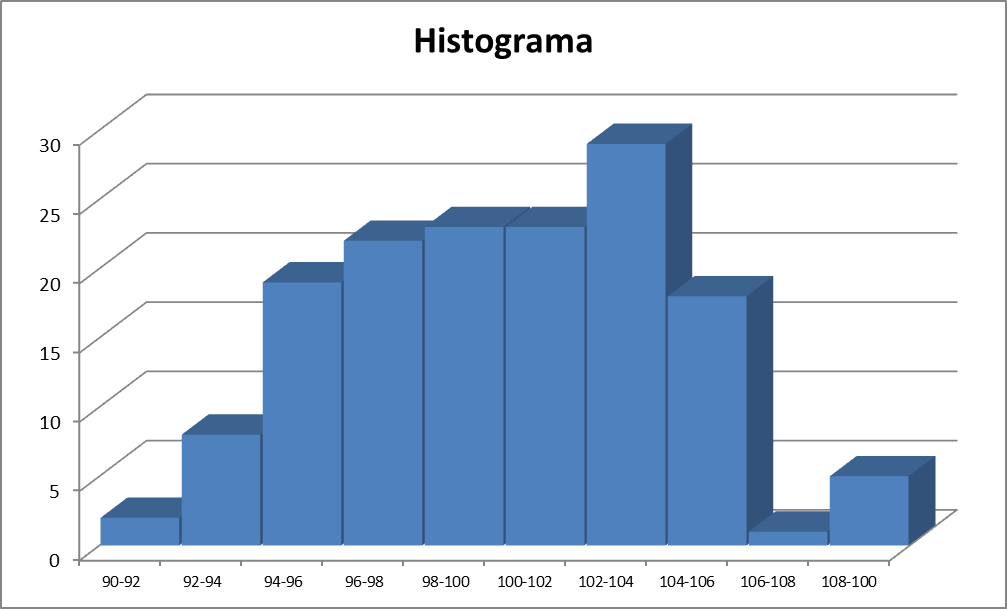 histograma-industria histograma industria