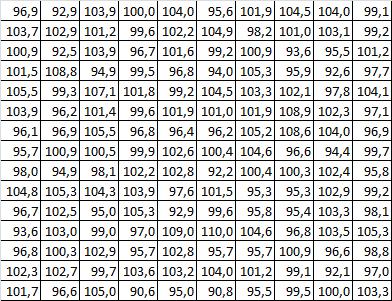 tabela-amostras-histograma tabela amostras histograma