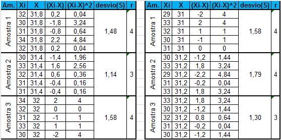 Figura 5 - Tabela com os Desvios Padrão e Amplitude tabela desvio padrao amplitude c