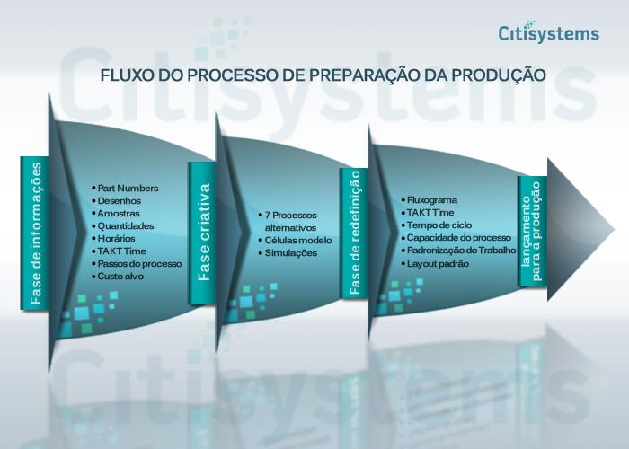 3p Fluxo de processo de preparação da produção Fluxo de processo de prepara    o da produ    o