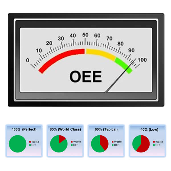 oeeoee OEE, cálculo de eficiência da planta e integração de sistemas