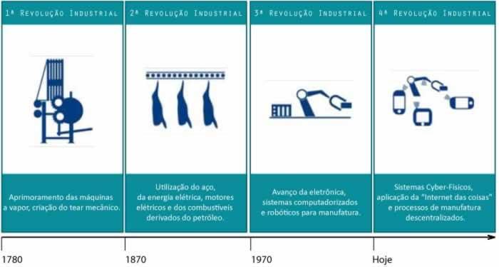Histórico das revoluções industriais seguida pela quarta revolução, ou Indústria 4.0.
