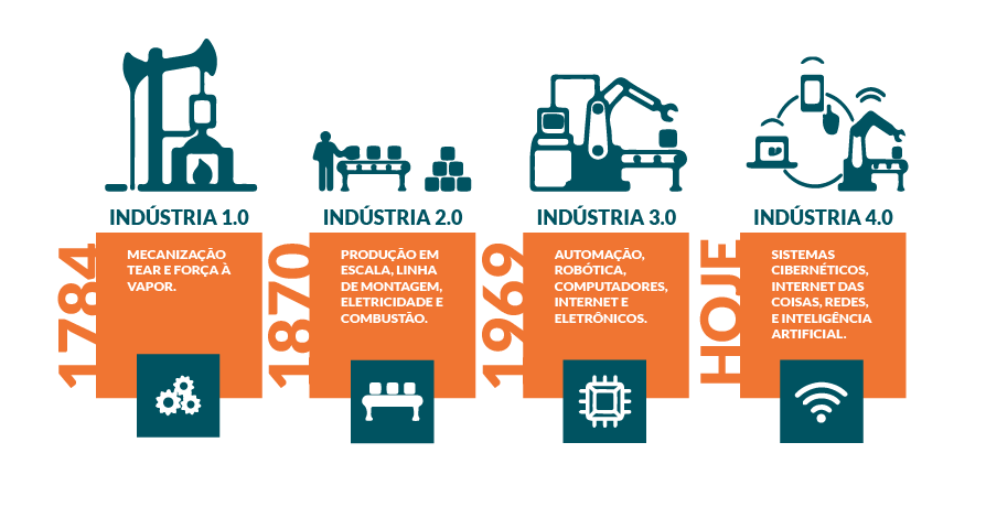 indústria 4.0 industria 4industria 4 Indústria 4.0: O que é, e como ela vai impactar o mundo.