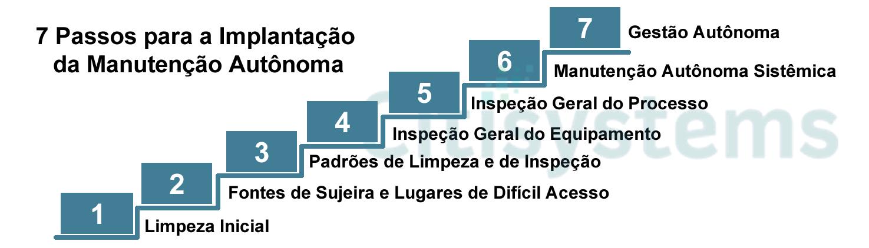 manutenção autônoma 7 passos manutencao autonoma 7 passos