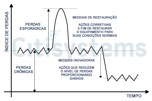 perdas industriais cronicas esporadicas perdas cronicas esporadicasperdas cronicas esporadicas Perdas Industriais Crônica x Esporádica: Como Identificar e Tratar?