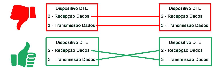 rs232 dte rs232 dters232 dte Desvendando a Comunicação RS232