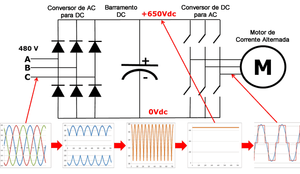 Figura 2 - Conversor de 6 Pulsos que compõe um inversor de frequência circuito de um inversor de frequ  ncia