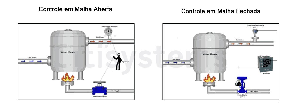 controlador-de-temperatura-malha-aberta-malha-fechada