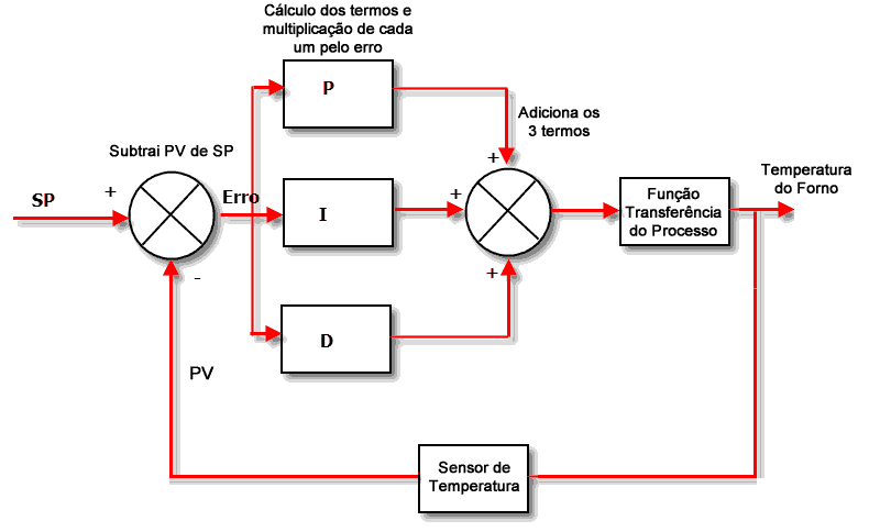 controle-pid-temperatura controle PID temperaturacontrole PID temperatura PID: Como Fazer o Controle de Forma Simples e Descomplicada