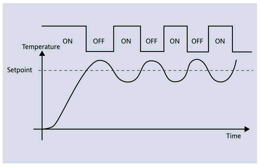 controle de temperatura on off controle de temperatura on offcontrole de temperatura on off Como Funciona o Controle de Temperatura?