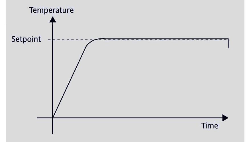 controle-de-temperatura-pid controle de temperatura pidcontrole de temperatura pid Como Funciona o Controle de Temperatura?