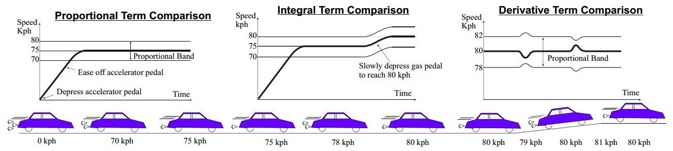 controle-pid-carro controle pid carrocontrole pid carro PID: Como Fazer o Controle de Forma Simples e Descomplicada