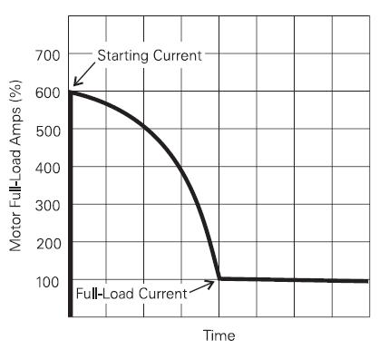 corrente de partida motor elétrico corrente de partida motor eletrico