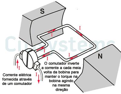 corrente elétrica motor cc