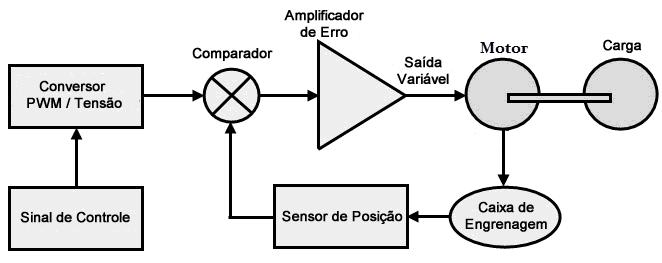 diagrama controle servo cc diagrama controle servo ccdiagrama controle servo cc Servo Motor: Veja como Funciona e Quais os Tipos