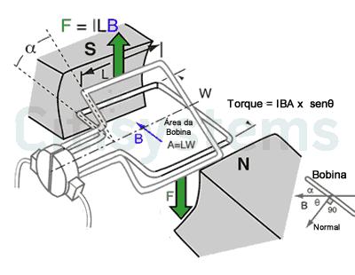 força motor cc forca motor cc