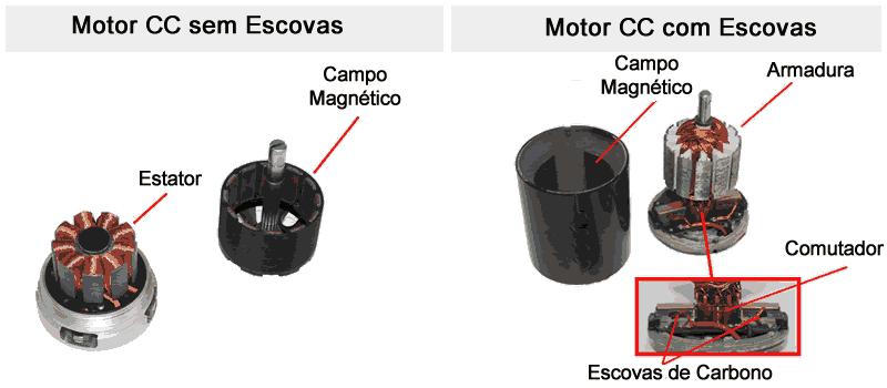 motor cc com ou sem escovas