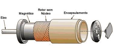 motor cc sem nucleo