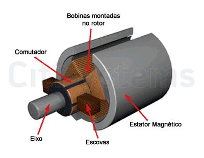 partes motor cc partes motor cc
