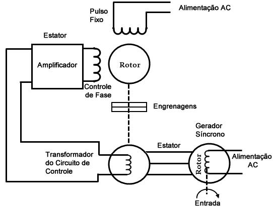 6d66f10b8a2 principio funcionamento servo motor ca principio funcionamento servo motor  ca
