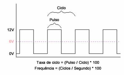 pwm taxa de ciclo 50
