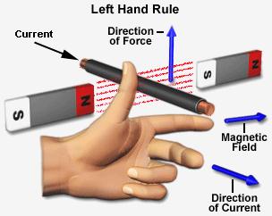 regra da mão esquerda flemming regra mao esquerda flemming