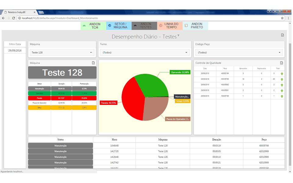 relatorio desempenho diariorelatorio desempenho diario Performance Diária relatorio desempenho diariorelatorio desempenho diario Software para Integração e Controle de Produção