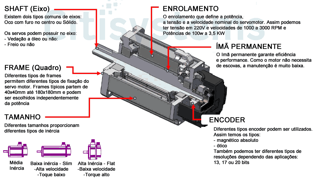 acebdcd646b servo motor ca sincrono componentes servo motor ca sincrono componentes