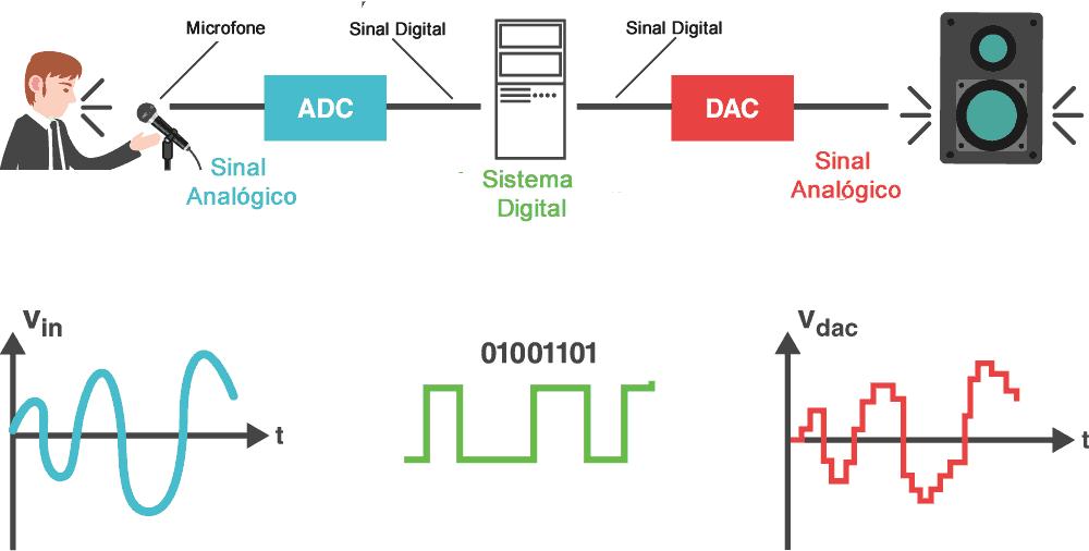 sinal analógico e digital pwm