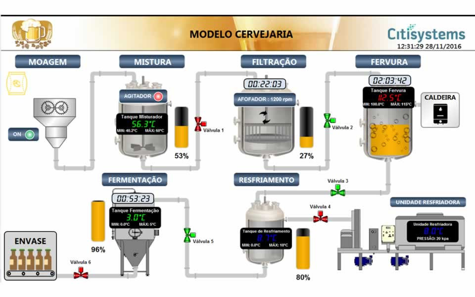 sistema supervisorio cervejaria