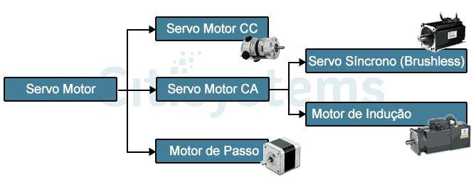 tipos de servo motor tipos de servo motortipos de servo motor Servo Motor: Veja como Funciona e Quais os Tipos
