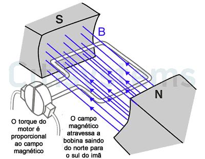 torque motor cc torque motor cc