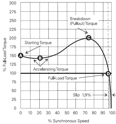 torque motor elétrico torque motor eletrico