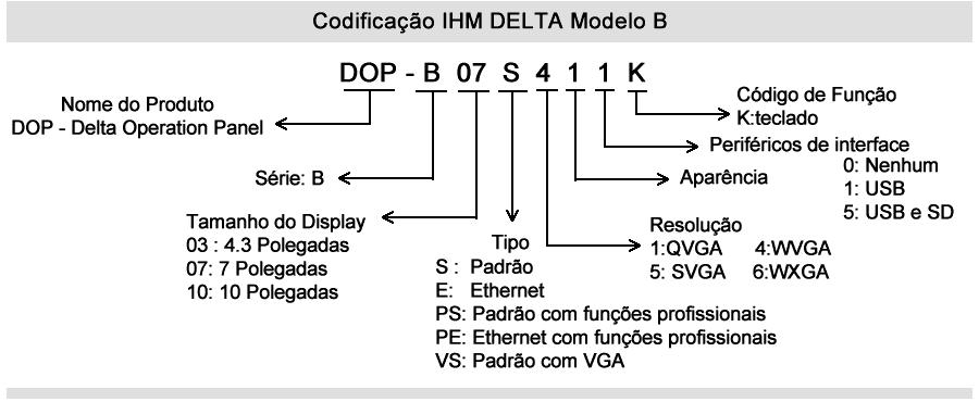 ihm delta dop b codificacao