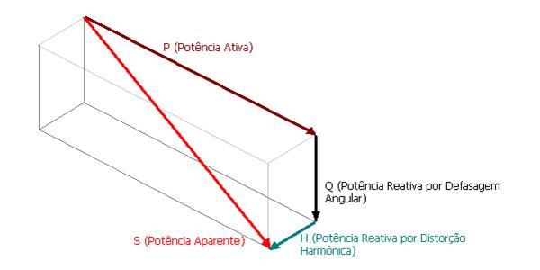 fator de potência paralelepípedo fator de potencia paralelepipedo
