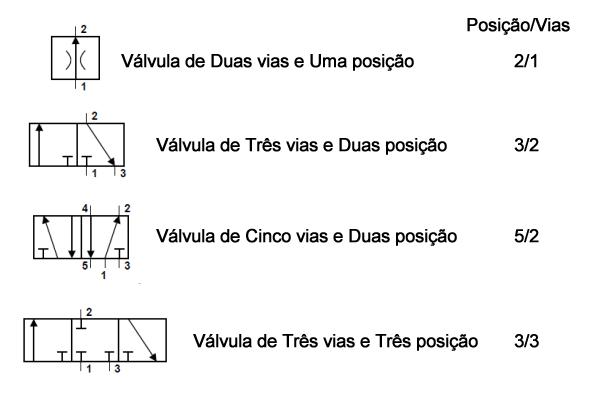 Válvulas Pneumáticas Direcional V  lvulas Pneumaticas Direcional