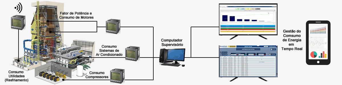 analizador de energia
