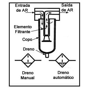Componentes Internos do Filtro de Ar Componentes Filtro